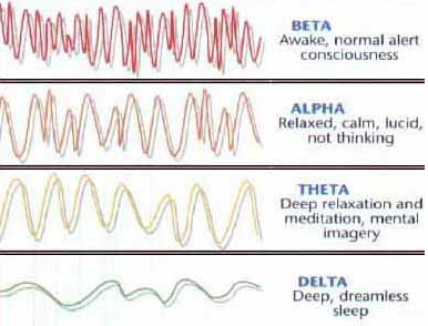 brain waves and mind power